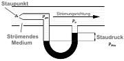 Prinzip-Skizze zum Mikromanometer
