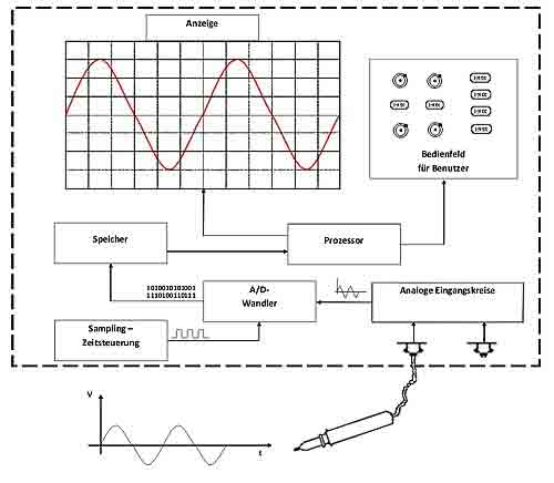 Composición de un osciloscopio digital