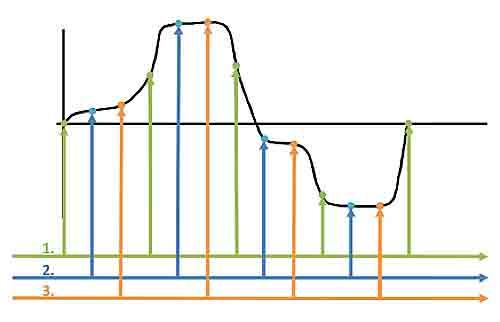 Principio de de muestreo en tiempo equivalente