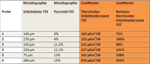 Schichtwiderstand bei YSZ als Funktion aus Porosität und Dicke