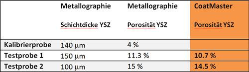 Metallographische Bildanalyse einer Probe