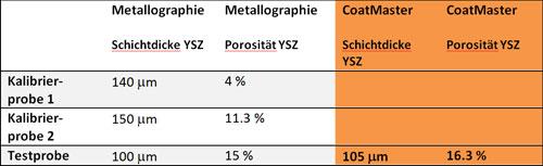 Gleichzeitige Messung von Porosität und Dicke mit dem CoatMaster